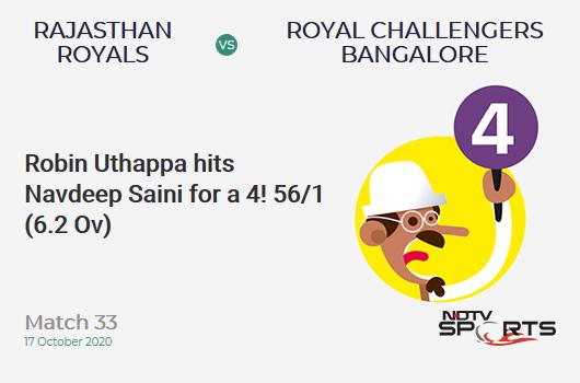 RR vs RCB: Match 33: Robin Uthappa hits Navdeep Saini for a 4! Rajasthan Royals 56/1 (6.2 Ov). CRR: 8.84