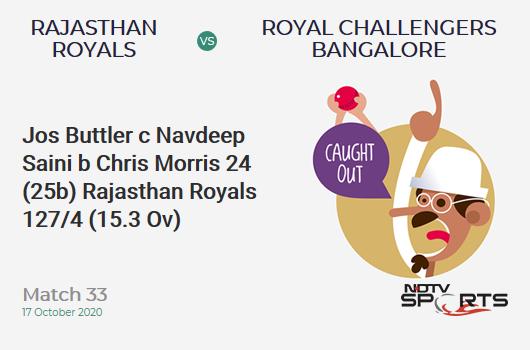 RR vs RCB: Match 33: WICKET! Jos Buttler c Navdeep Saini b Chris Morris 24 (25b, 1x4, 1x6). Rajasthan Royals 127/4 (15.3 Ov). CRR: 8.19