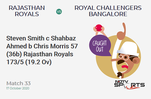 RR vs RCB: Match 33: WICKET! Steven Smith c Shahbaz Ahmed b Chris Morris 57 (36b, 6x4, 1x6). Rajasthan Royals 173/5 (19.2 Ov). CRR: 8.94