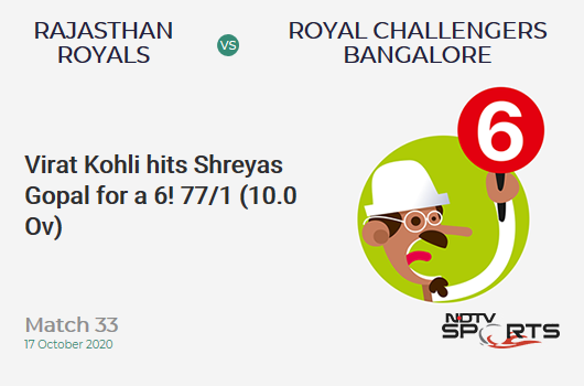 RR vs RCB: Match 33: It's a SIX! Virat Kohli hits Shreyas Gopal. Royal Challengers Bangalore 77/1 (10.0 Ov). Target: 178; RRR: 10.10