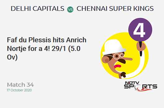 DC vs CSK: Match 34: Faf du Plessis hits Anrich Nortje for a 4! Chennai Super Kings 29/1 (5.0 Ov). CRR: 5.8