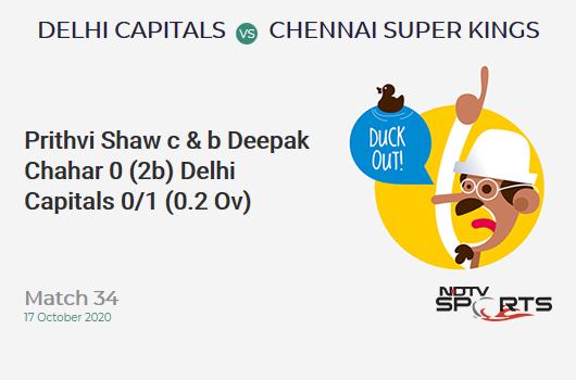 DC vs CSK: Match 34: WICKET! Prithvi Shaw c & b Deepak Chahar 0 (2b, 0x4, 0x6). Delhi Capitals 0/1 (0.2 Ov). Target: 180; RRR: 9.15
