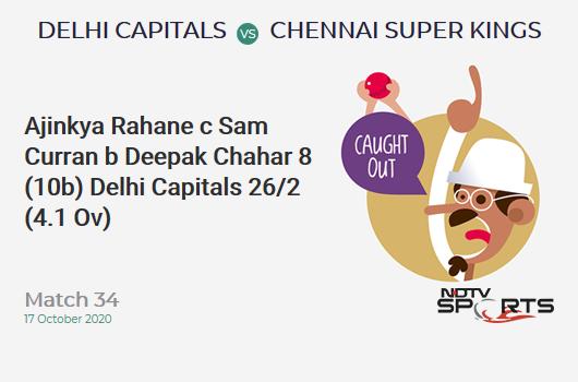 DC vs CSK: Match 34: WICKET! Ajinkya Rahane c Sam Curran b Deepak Chahar 8 (10b, 1x4, 0x6). Delhi Capitals 26/2 (4.1 Ov). Target: 180; RRR: 9.73
