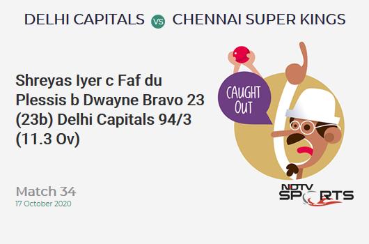 DC vs CSK: Match 34: WICKET! Shreyas Iyer c Faf du Plessis b Dwayne Bravo 23 (23b, 1x4, 1x6). Delhi Capitals 94/3 (11.3 Ov). Target: 180; RRR: 10.12