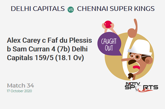 DC vs CSK: Match 34: WICKET! Alex Carey c Faf du Plessis b Sam Curran 4 (7b, 0x4, 0x6). Delhi Capitals 159/5 (18.1 Ov). Target: 180; RRR: 11.45