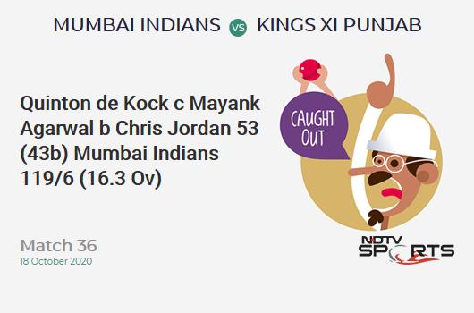 MI vs KXIP: Match 36: WICKET! Quinton de Kock c Mayank Agarwal b Chris Jordan 53 (43b, 3x4, 3x6). Mumbai Indians 119/6 (16.3 Ov). CRR: 7.21