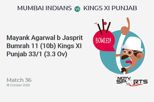 MI vs KXIP: Match 36: WICKET! Mayank Agarwal b Jasprit Bumrah 11 (10b, 1x4, 0x6). Kings XI Punjab 33/1 (3.3 Ov). Target: 177; RRR: 8.73
