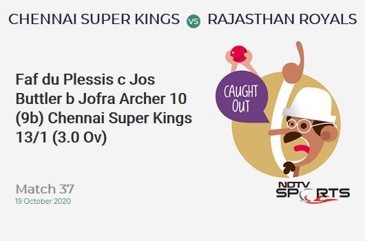 CSK vs RR: Match 37: WICKET! Faf du Plessis c Jos Buttler b Jofra Archer 10 (9b, 1x4, 0x6). Chennai Super Kings 13/1 (3.0 Ov). CRR: 4.33
