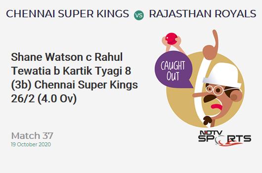 CSK vs RR: Match 37: WICKET! Shane Watson c Rahul Tewatia b Kartik Tyagi 8 (3b, 2x4, 0x6). Chennai Super Kings 26/2 (4.0 Ov). CRR: 6.5