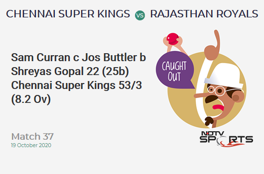 CSK vs RR: Match 37: WICKET! Sam Curran c Jos Buttler b Shreyas Gopal 22 (25b, 1x4, 1x6). Chennai Super Kings 53/3 (8.2 Ov). CRR: 6.36