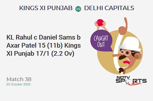 KXIP vs DC: Match 38: WICKET! KL Rahul c Daniel Sams b Axar Patel 15 (11b, 1x4, 1x6). Kings XI Punjab 17/1 (2.2 Ov). Target: 165; RRR: 8.38