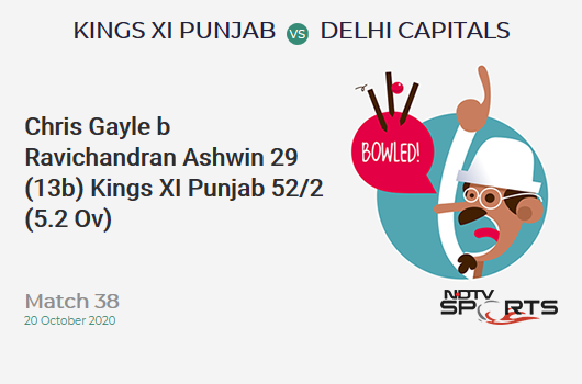 KXIP vs DC: Match 38: WICKET! Chris Gayle b Ravichandran Ashwin 29 (13b, 3x4, 2x6). Kings XI Punjab 52/2 (5.2 Ov). Target: 165; RRR: 7.70