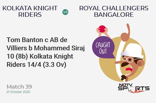 KKR vs RCB: Match 39: WICKET! Tom Banton c AB de Villiers b Mohammed Siraj 10 (8b, 1x4, 1x6). Kolkata Knight Riders 14/4 (3.3 Ov). CRR: 4