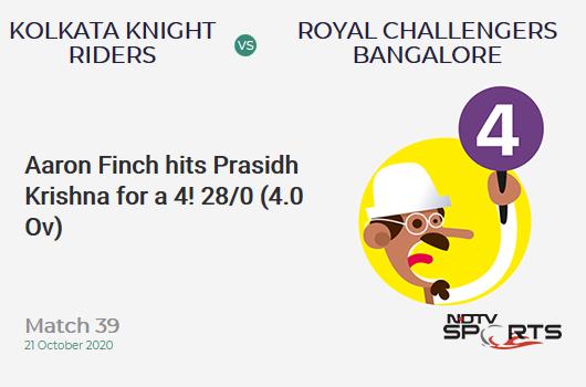 KKR vs RCB: Match 39: Aaron Finch hits Prasidh Krishna for a 4! Royal Challengers Bangalore 28/0 (4.0 Ov). Target: 85; RRR: 3.56