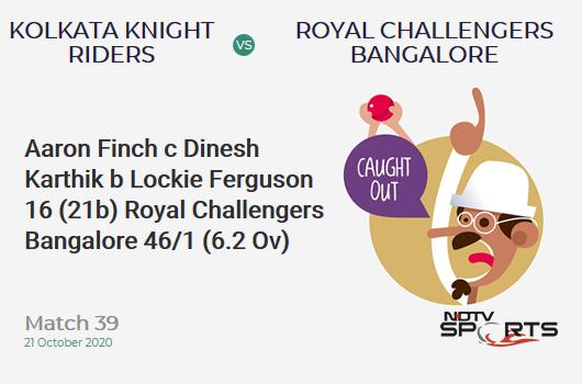 KKR vs RCB: Match 39: WICKET! Aaron Finch c Dinesh Karthik b Lockie Ferguson 16 (21b, 2x4, 0x6). Royal Challengers Bangalore 46/1 (6.2 Ov). Target: 85; RRR: 2.85