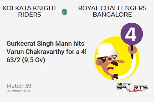 KKR vs RCB: Match 39: Gurkeerat Singh Mann hits Varun Chakravarthy for a 4! Royal Challengers Bangalore 63/2 (9.5 Ov). Target: 85; RRR: 2.16