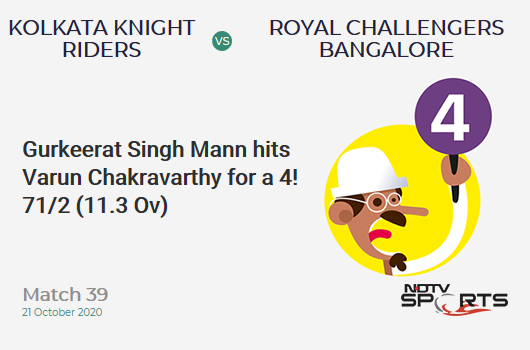 KKR vs RCB: Match 39: Gurkeerat Singh Mann hits Varun Chakravarthy for a 4! Royal Challengers Bangalore 71/2 (11.3 Ov). Target: 85; RRR: 1.65