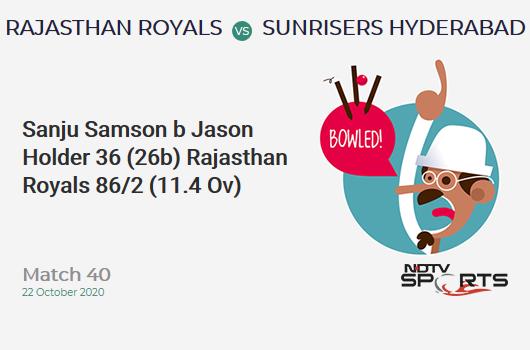 RR vs SRH: Match 40: WICKET! Sanju Samson b Jason Holder 36 (26b, 3x4, 1x6). Rajasthan Royals 86/2 (11.4 Ov). CRR: 7.37