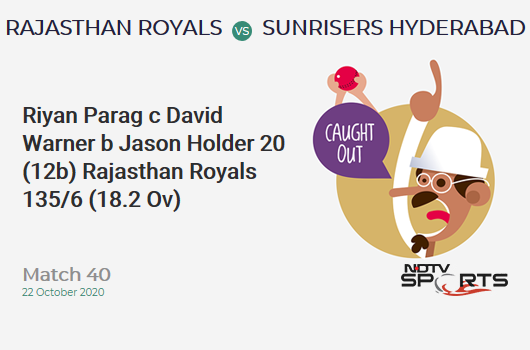 RR vs SRH: Match 40: WICKET! Riyan Parag c David Warner b Jason Holder 20 (12b, 2x4, 1x6). Rajasthan Royals 135/6 (18.2 Ov). CRR: 7.36
