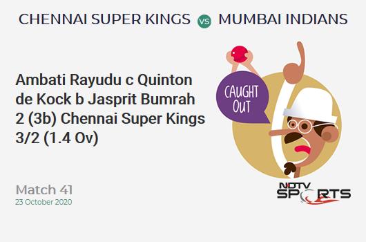 CSK vs MI: Match 41: WICKET! Ambati Rayudu c Quinton de Kock b Jasprit Bumrah 2 (3b, 0x4, 0x6). Chennai Super Kings 3/2 (1.4 Ov). CRR: 1.8