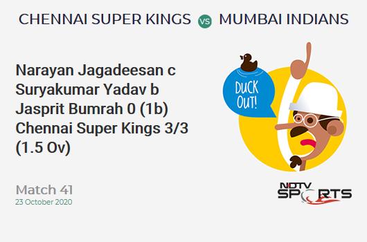 CSK vs MI: Match 41: WICKET! Narayan Jagadeesan c Suryakumar Yadav b Jasprit Bumrah 0 (1b, 0x4, 0x6). Chennai Super Kings 3/3 (1.5 Ov). CRR: 1.63