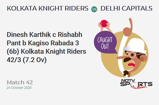 KKR vs DC: Match 42: WICKET! Dinesh Karthik c Rishabh Pant b Kagiso Rabada 3 (6b, 0x4, 0x6). Kolkata Knight Riders 42/3 (7.2 Ov). CRR: 5.72