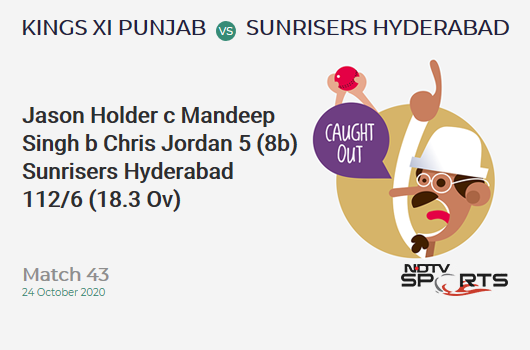 KXIP vs SRH: Match 43: WICKET! Jason Holder c Mandeep Singh b Chris Jordan 5 (8b, 0x4, 0x6). Sunrisers Hyderabad 112/6 (18.3 Ov). Target: 127; RRR: 10.00