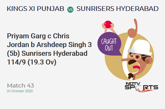 KXIP vs SRH: Match 43: WICKET! Priyam Garg c Chris Jordan b Arshdeep Singh 3 (5b, 0x4, 0x6). Sunrisers Hyderabad 114/9 (19.3 Ov). Target: 127; RRR: 26.00