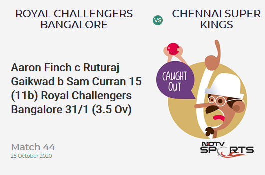 RCB vs CSK: Match 44: WICKET! Aaron Finch c Ruturaj Gaikwad b Sam Curran 15 (11b, 3x4, 0x6). Royal Challengers Bangalore 31/1 (3.5 Ov). CRR: 8.08