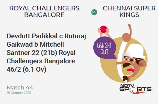 RCB vs CSK: Match 44: WICKET! Devdutt Padikkal c Ruturaj Gaikwad b Mitchell Santner 22 (21b, 2x4, 1x6). Royal Challengers Bangalore 46/2 (6.1 Ov). CRR: 7.45