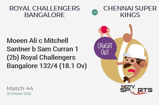 RCB vs CSK: Match 44: WICKET! Moeen Ali c Mitchell Santner b Sam Curran 1 (2b, 0x4, 0x6). Royal Challengers Bangalore 132/4 (18.1 Ov). CRR: 7.26