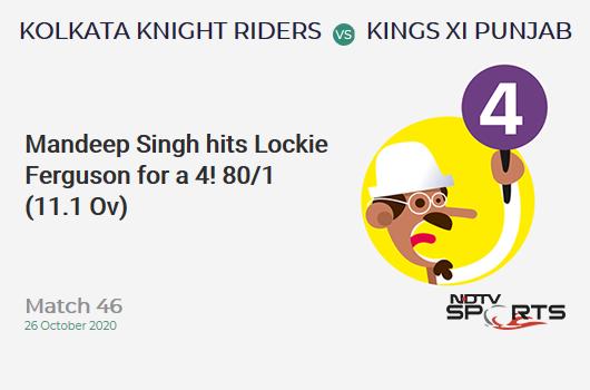 KKR vs KXIP: Match 46: Mandeep Singh hits Lockie Ferguson for a 4! Kings XI Punjab 80/1 (11.1 Ov). Target: 150; RRR: 7.92