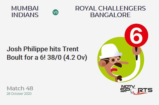MI vs RCB: Match 48: It's a SIX! Josh Philippe hits Trent Boult. Royal Challengers Bangalore 38/0 (4.2 Ov). CRR: 8.76
