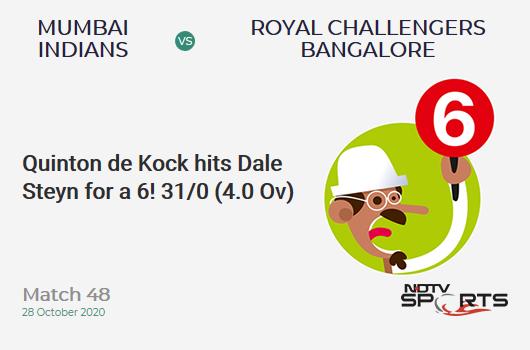 MI vs RCB: Match 48: It's a SIX! Quinton de Kock hits Dale Steyn. Mumbai Indians 31/0 (4.0 Ov). Target: 165; RRR: 8.38