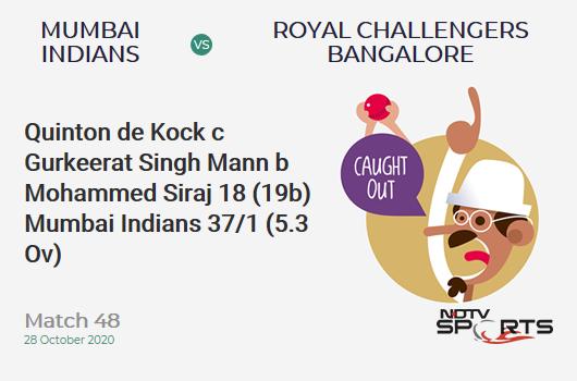 MI vs RCB: Match 48: WICKET! Quinton de Kock c Gurkeerat Singh Mann b Mohammed Siraj 18 (19b, 0x4, 1x6). Mumbai Indians 37/1 (5.3 Ov). Target: 165; RRR: 8.83