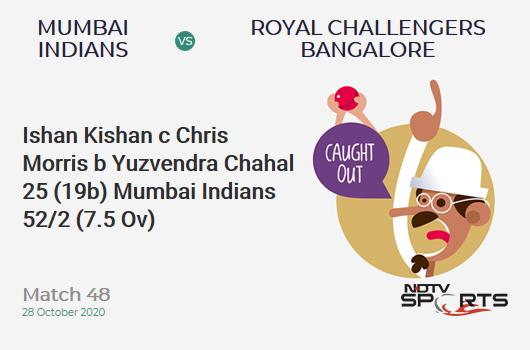 MI vs RCB: Match 48: WICKET! Ishan Kishan c Chris Morris b Yuzvendra Chahal 25 (19b, 3x4, 1x6). Mumbai Indians 52/2 (7.5 Ov). Target: 165; RRR: 9.29