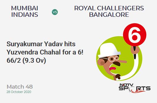 MI vs RCB: Match 48: It's a SIX! Suryakumar Yadav hits Yuzvendra Chahal. Mumbai Indians 66/2 (9.3 Ov). Target: 165; RRR: 9.43