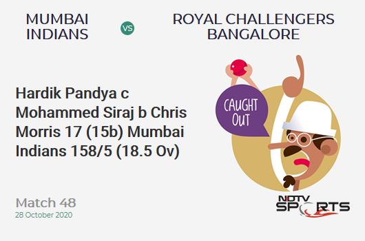 MI vs RCB: Match 48: WICKET! Hardik Pandya c Mohammed Siraj b Chris Morris 17 (15b, 0x4, 2x6). Mumbai Indians 158/5 (18.5 Ov). Target: 165; RRR: 6