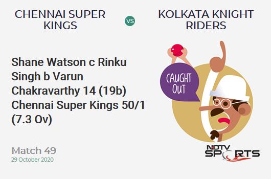 CSK vs KKR: Match 49: WICKET! Shane Watson c Rinku Singh b Varun Chakravarthy 14 (19b, 1x4, 1x6). Chennai Super Kings 50/1 (7.3 Ov). Target: 173; RRR: 9.84