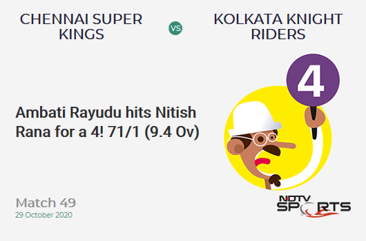CSK vs KKR: Match 49: Ambati Rayudu hits Nitish Rana for a 4! Chennai Super Kings 71/1 (9.4 Ov). Target: 173; RRR: 9.87