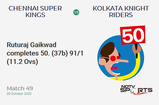 CSK vs KKR: Match 49: FIFTY! Ruturaj Gaikwad completes 50 (37b, 4x4, 2x6). Chennai Super Kings 91/1 (11.2 Ovs). Target: 173; RRR: 9.46