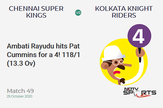 CSK vs KKR: Match 49: Ambati Rayudu hits Pat Cummins for a 4! Chennai Super Kings 118/1 (13.3 Ov). Target: 173; RRR: 8.46