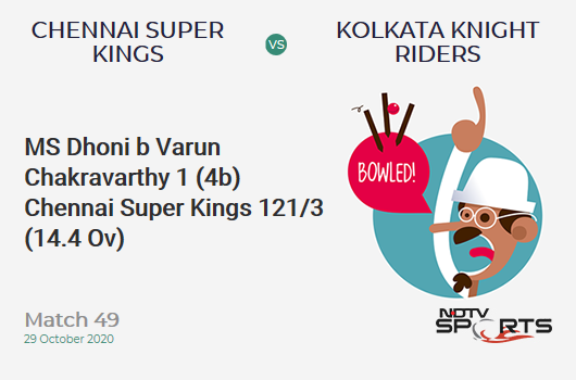 CSK vs KKR: Match 49: WICKET! MS Dhoni b Varun Chakravarthy 1 (4b, 0x4, 0x6). Chennai Super Kings 121/3 (14.4 Ov). Target: 173; RRR: 9.75