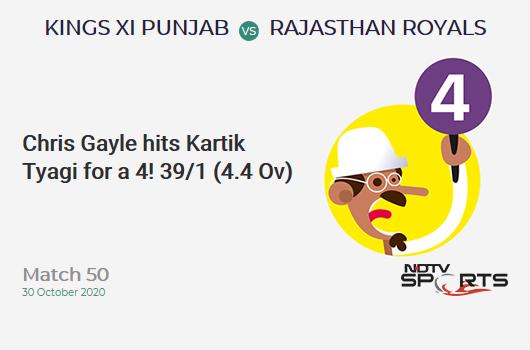 KXIP vs RR: Match 50: Chris Gayle hits Kartik Tyagi for a 4! Kings XI Punjab 39/1 (4.4 Ov). CRR: 8.35