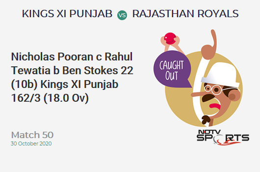 KXIP vs RR: Match 50: WICKET! Nicholas Pooran c Rahul Tewatia b Ben Stokes 22 (10b, 0x4, 3x6). Kings XI Punjab 162/3 (18.0 Ov). CRR: 9