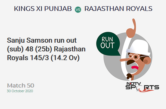 KXIP vs RR: Match 50: WICKET! Sanju Samson run out (sub) 48 (25b, 4x4, 3x6). Rajasthan Royals 145/3 (14.2 Ov). Target: 186; RRR: 7.24