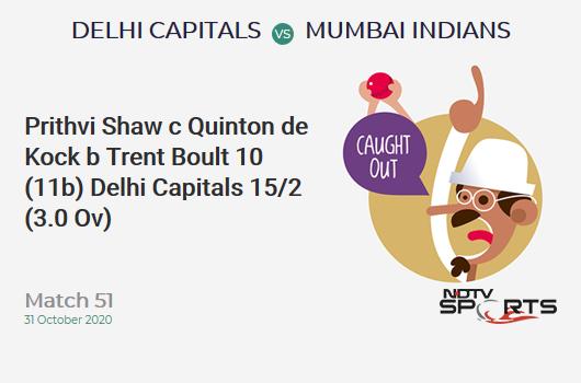 DC vs MI: Match 51: WICKET! Prithvi Shaw c Quinton de Kock b Trent Boult 10 (11b, 2x4, 0x6). Delhi Capitals 15/2 (3.0 Ov). CRR: 5