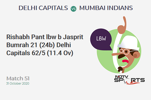 DC vs MI: Match 51: WICKET! Rishabh Pant lbw b Jasprit Bumrah 21 (24b, 2x4, 0x6). Delhi Capitals 62/5 (11.4 Ov). CRR: 5.31