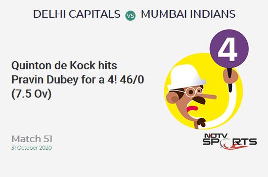 DC vs MI: Match 51: Quinton de Kock hits Pravin Dubey for a 4! Mumbai Indians 46/0 (7.5 Ov). Target: 111; RRR: 5.34