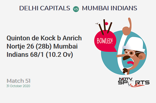 DC vs MI: Match 51: WICKET! Quinton de Kock b Anrich Nortje 26 (28b, 2x4, 0x6). Mumbai Indians 68/1 (10.2 Ov). Target: 111; RRR: 4.45
